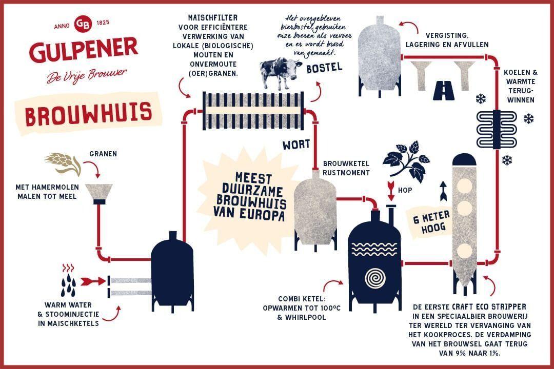 Gulpener Bier Brouwhuis Brouwproces